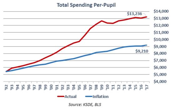 $13,236 per pupil spent in Kansas