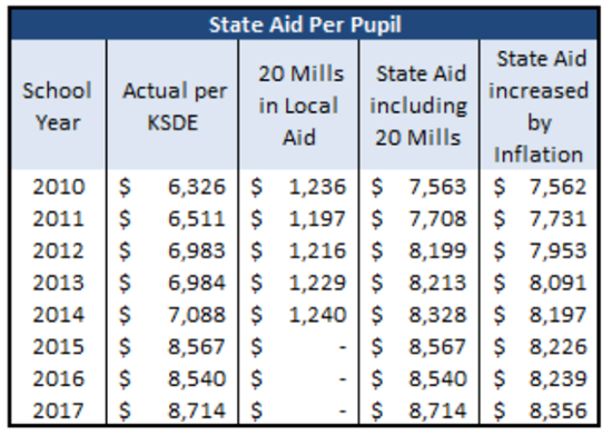 Increased education spending in Kansas